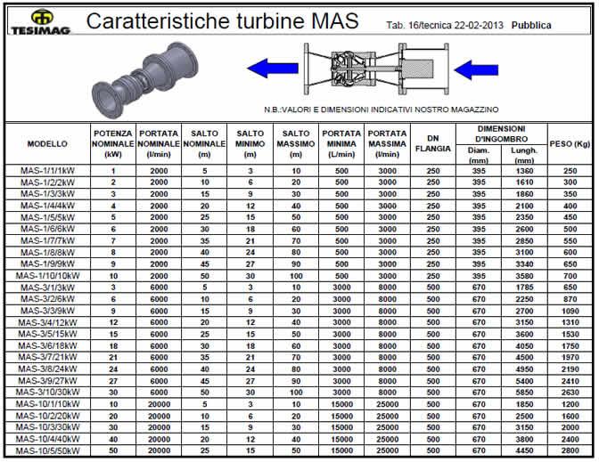 Tabella descrittiva microturbine idrauliche